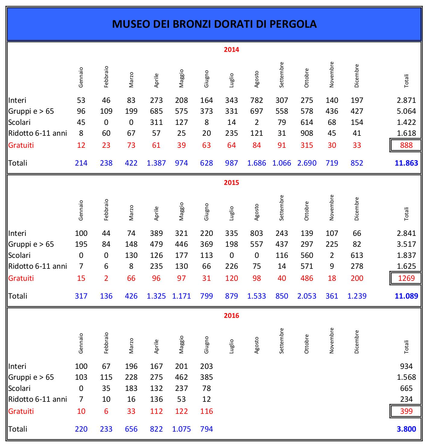 2016-10-bronzi-tabella1